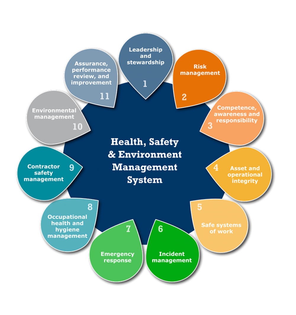 Health, Safety and Environment Management System Image